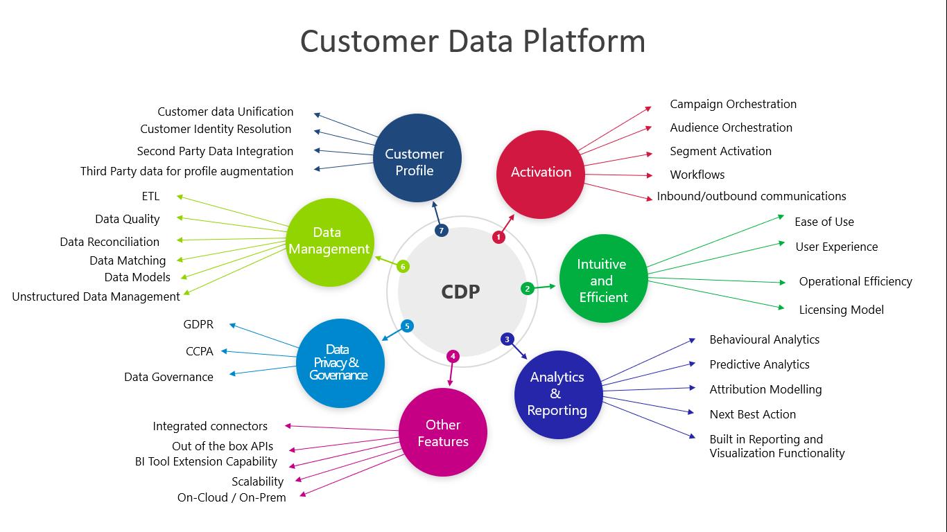 Customer Data Platform - Managix
